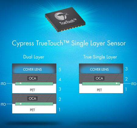 Ассортимент Cypress пополнили контроллеры CY8CTST241 и CY8CTST242