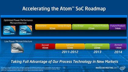 перспектива платформы Atom на период до 2014 года