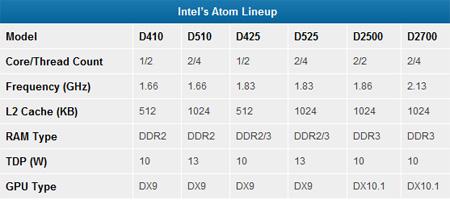 Тактовая частота Intel Atom D2500 — 1,86 ГГц, Atom D2700 — 2,1 ГГц