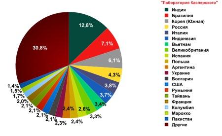 Рейтинг стран — источников спама в апреле 2011 года