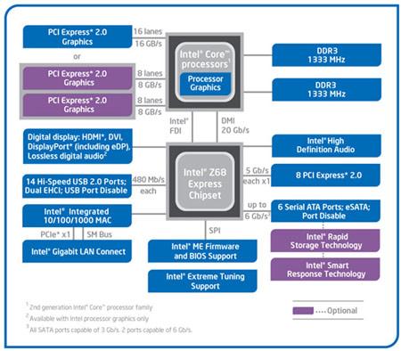 Наиболее интересная особенность чипсета Z68 — технология кэширования Intel Smart Response Technology