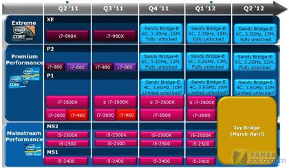 Процессоры Intel Ivy Bridge в январе будущего года не выйдут