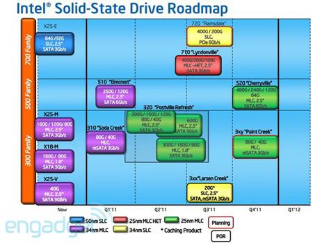 Официальный анонс Intel SSD 710 Series состоится в июле