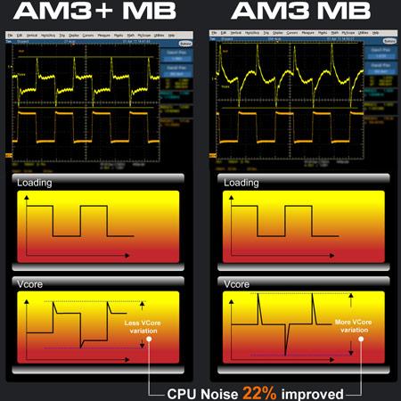 Помехи в питании процессора уменьшены на 22%, что положительно сказывается на стабильности работы системы.