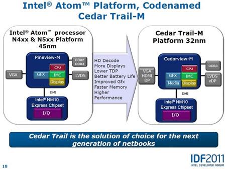 Процессоры Intel Cedarview получат встроенное графическое ядро PowerVR