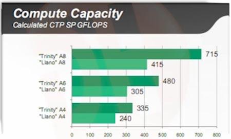 Утечка результатов внутреннего теста дает представление о производительности AMD Trinity