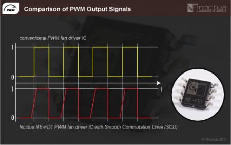 Noctua выпустила ШИМ-версии корпусных вентиляторов