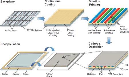схема технологии выпуска больших и дешевых экранов типа AMOLED
