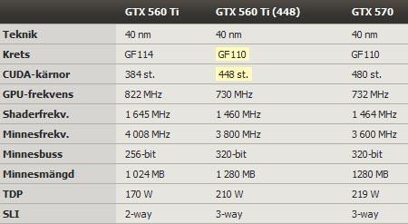 �������������� GeForce GTX 560 Ti 448 Core ����������� ��������� ��������� ������������ GeForce GTX 570