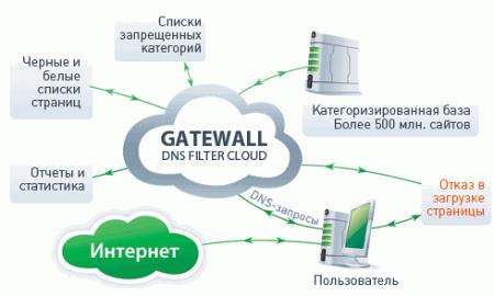 GateWall DNS Filter Cloud