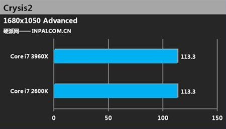 первые данные о производительности Sandy Bridge-E в играх
