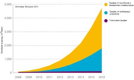 Мобильный трафик данных в 2016 году