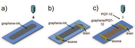 Ученые научились печатать электронные схемы графеновыми чернилами