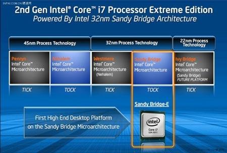место Sandy Bridge-E в «дорожной карте» Intel