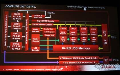 Архитектура AMD Next Generation Core