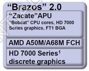 Платформа AMD Brazos 2.0, составные компоненты