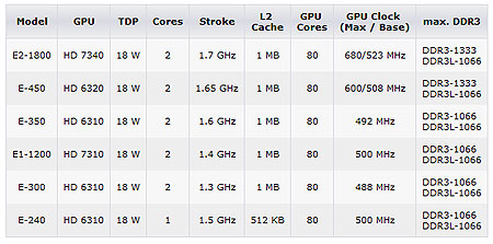 ������� APU AMD E2-1800 � E1-1200 �� ���������������� �������������, �� TDP �������� �������