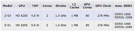 �������� ����� AMD Z-01 � Z-03 � � ������ TDP