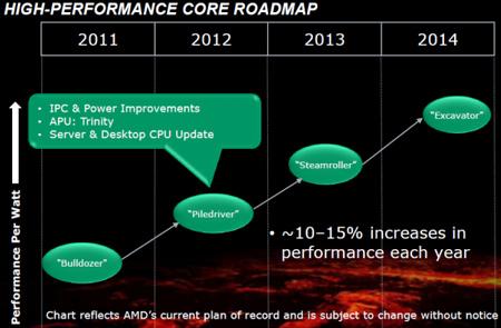 AMD обещает увеличивать производительность процессоров на 10-15% ежегодно