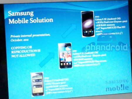 Samsung Galaxy S III получит CPU частотой 1,8 ГГц, а не 2,0 ГГц, как предполагалось ранее