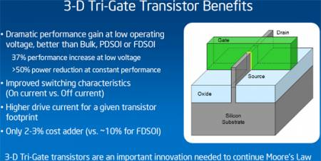 Технология Intel 3-D Tri-gate