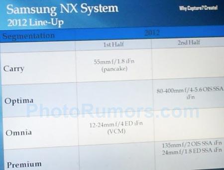 �� 2012 ��� Samsung ��������� ������ ���� ����� � ���� ���������� ������� NX