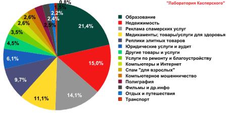 Тематические категории спама в сентябре 2011 года