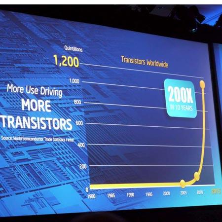 в период с 2005 по 2015 год ожидается рост количества транзисторов в 200 раз