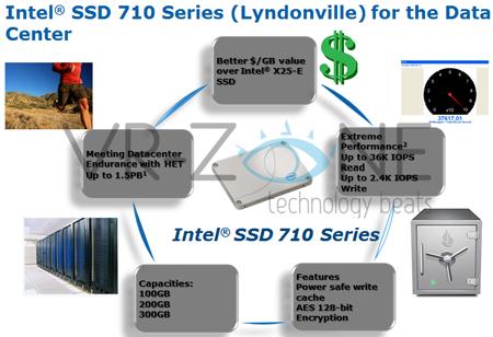 Серия SSD Intel 710