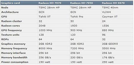 ������������ AMD Radeon HD 7970 � 7950