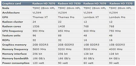 Спецификации AMD Radeon HD 7870, 7850, 7670 и 7570