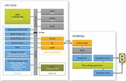 Микроконтроллеры NXP серии LPC11D00