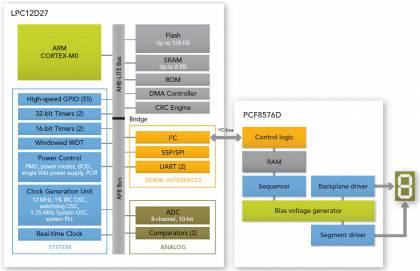Микроконтроллеры NXP серии LPC12D00