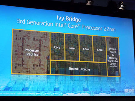 Процессоры Intel Core на архитектуре Ivy Bridge