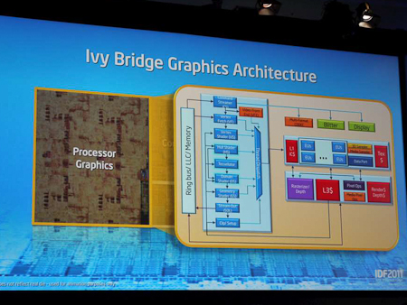 Процессоры Intel Core на архитектуре Ivy Bridge