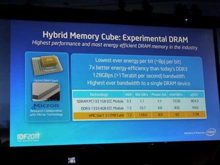 Преимущества Hybrid Memory Cube