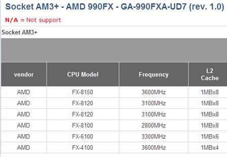 На сайте Gigabyte опубликованы технические данные процессоров AMD FX