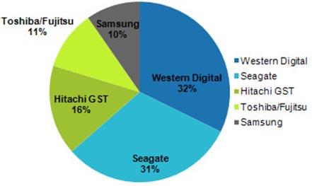 Рынок HDD во втором квартале 2011 года