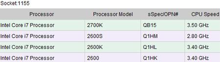 Тактовая частота Intel Core i7-2700K составит 3,5 ГГц, TDP — 95 Вт