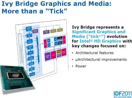 IDF 2011: микроархитектура Intel Ivy Bridge — новшества в графическом ядре