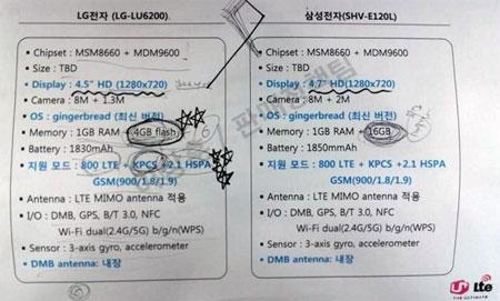 Samsung SHV-E120L и LG LU6200 окажутся весьма схожими в плане спецификаций