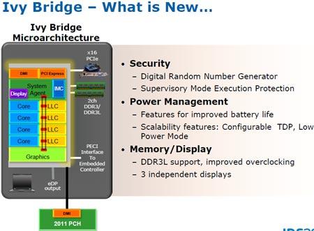 IDF 2011: микроархитектура Intel Ivy Bridge — новшества в процессорном ядре
