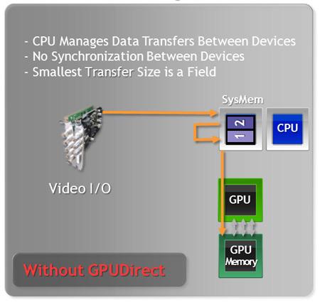 ��� NVIDIA GPUDirect for Video