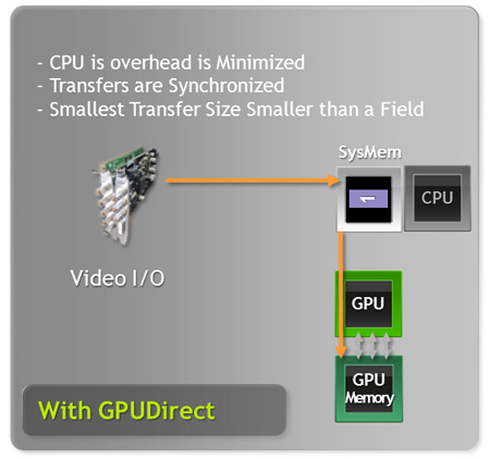 С NVIDIA GPUDirect for Video