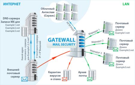 Схема работы GateWall Mail Security