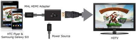Переходник Kanex MHL: из micro-USB — в HDMI