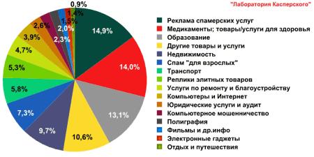 Тематические категории спама в августе 2011 года