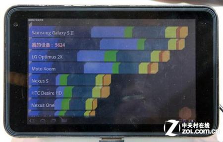 планшет ZTE T98 на процессоре NVIDIA Tegra 3