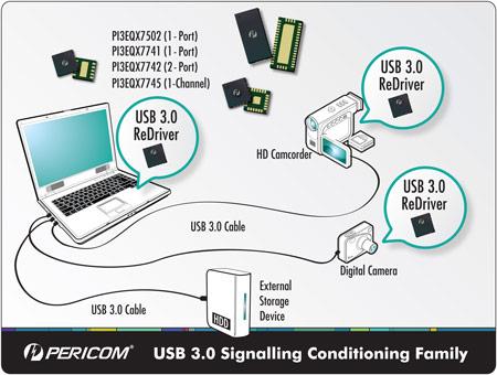 Микросхемы Pericom USB 3.0 ReDriver поддержат сигнал USB 3.0 в хорошей форме