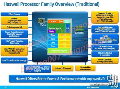 Процессоры Haswell
